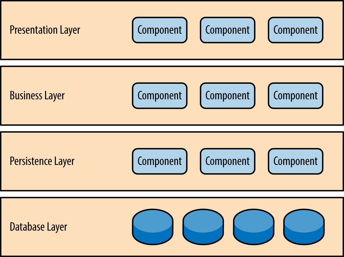layer-architecture.png